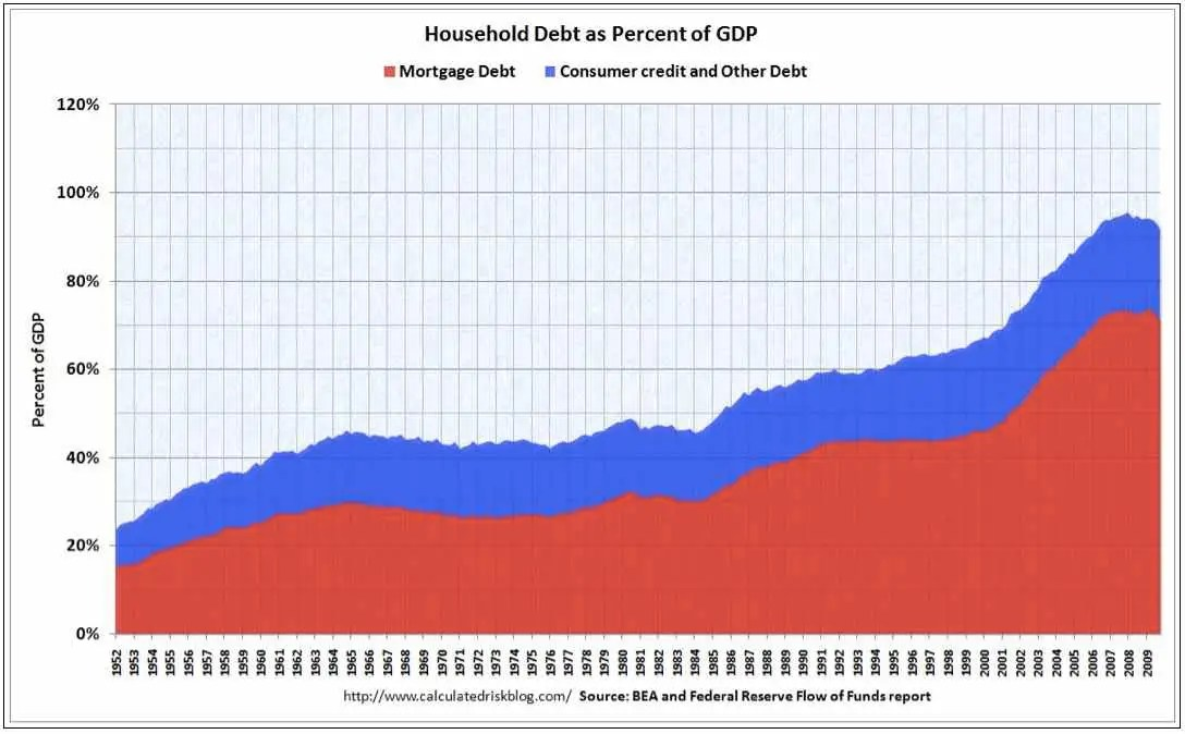 Household Debt As A Percent Of GDP