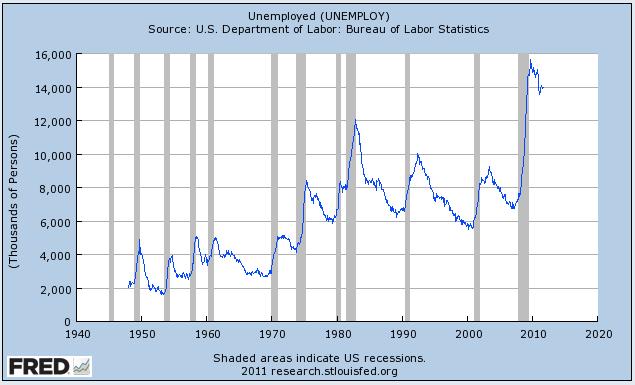 Que la tasa de 9%, por cierto, equivale a 14 millones de estadounidenses-las personas que quieren trabajar pero no pueden encontrar un trabajo.