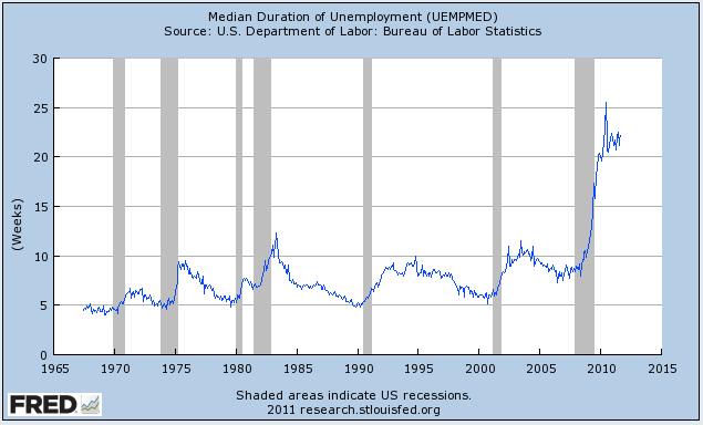 Y no sólo a los trabajadores de la construcción que no pueden encontrar trabajo. La duración media de todo el desempleo se encuentra cerca de su punto más alto de todos los tiempos.