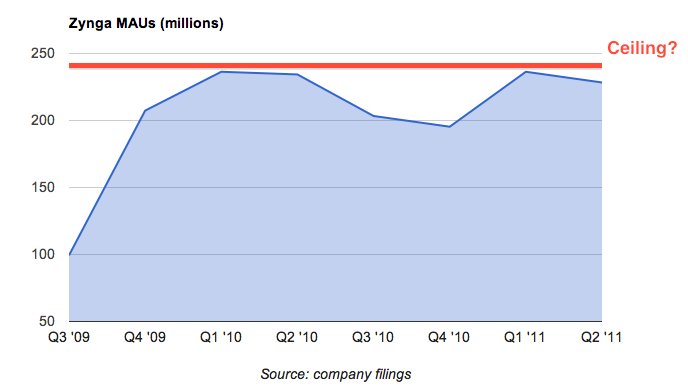 zynga monthly active users