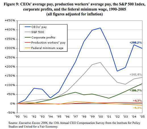 """CEO pay has skyrocketed 300% since 1990. Corporate profits have doubled. Average """"production worker"""" pay has increased 4%. The minimum wage has dropped. (All numbers adjusted for inflation)."""