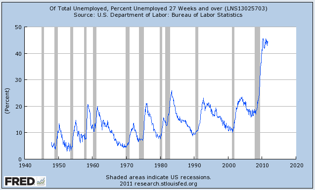 Y no es que el desempleo en estos días es una sacudida rápida y dolorosa: un porcentaje récord de desempleados han estado sin trabajo durante más de 6 meses.