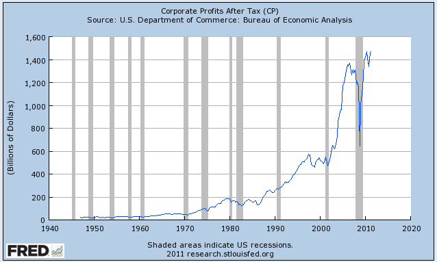 Corporate profits just hit another all-time high.