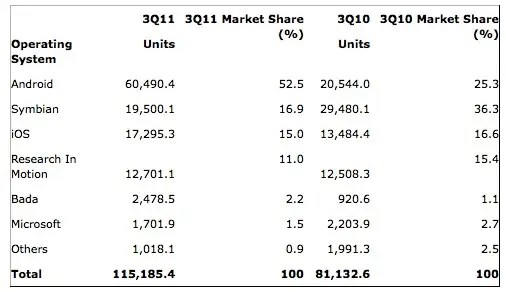 Also November 15, 2011, but in numbers - Android market share was 52.5% for Q3, double what it was a year ago. iOS dropped on a year over year basis to 15% market share in Q3.