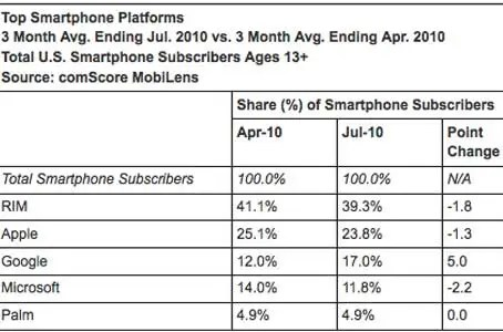 September 16, 2010 - Android is the only platform here with a positive (very positive) upward trend. Android gets ready to eclipse iOS within the next few months.