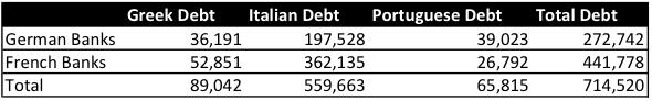 Περαιτέρω, γαλλικά και γερμανικά τράπεζες δανείζονται τεράστια ποσά για την περιφέρεια.
