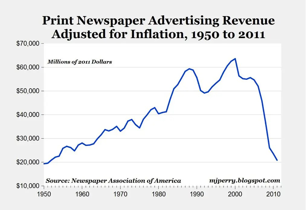Newspaper Ad Spending