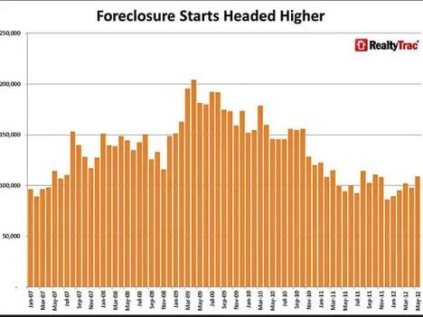foreclosure starts chart may