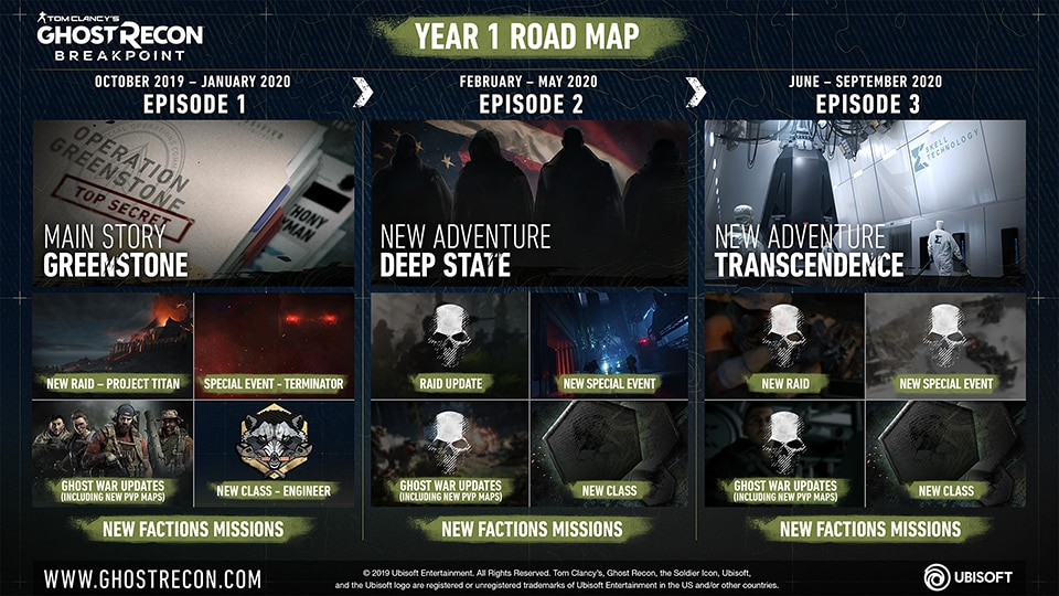 GRB Timeline