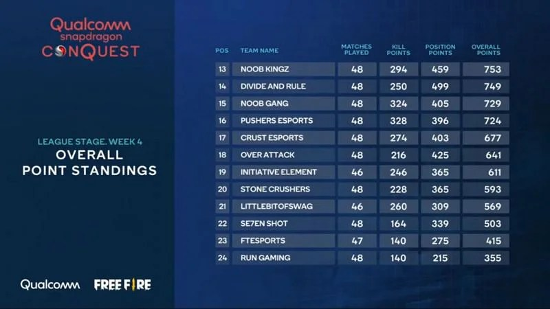 Free Fire open league stage overall standings