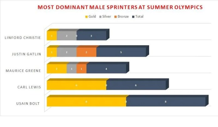 Most prominent male sprinters at the Summer Olympics
