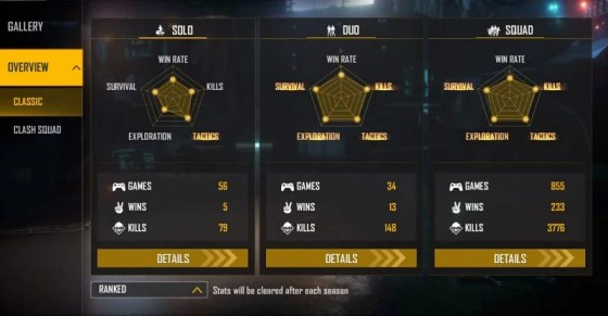Stats recorded
