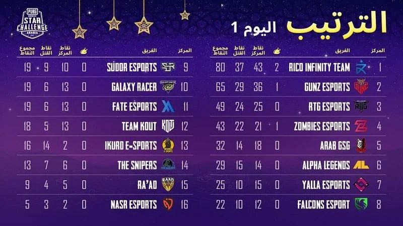 PMSC Arabia 2021 Day 1 overall standings