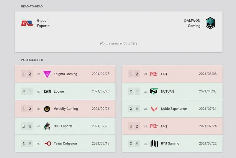 Global Esports and Damwon Gaming Head to Head and recent match details (Image via Vlr.gg)