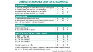 Criterios clínicos para el diagnóstico de HF.
