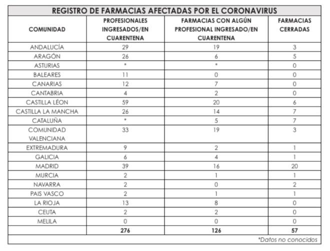 Farmacias cerradas por CC.AA.