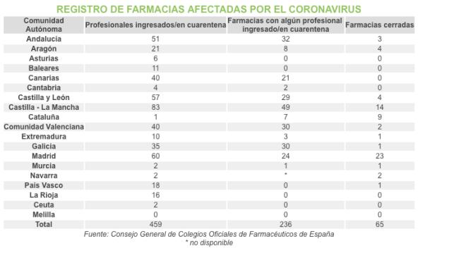 Farmacéuticos afectados y farmacias cerradas por el coronavirus.