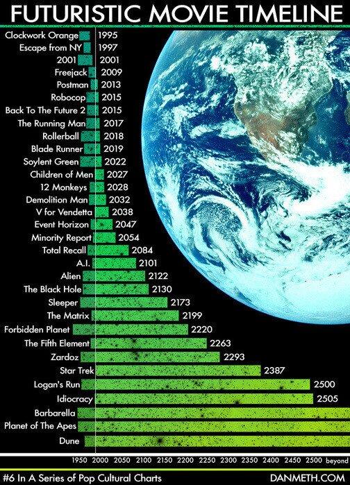 El TimeLine de las películas futuristas