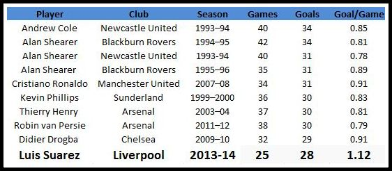 Stats: Most goals scored by a player in one season of the ...