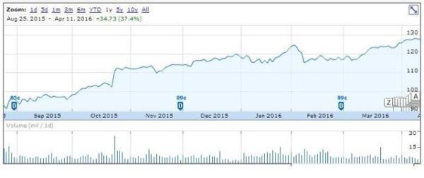 McDonald's Dividend: What Now? - McDonald's Corporation ...