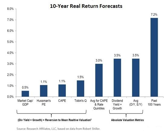 Inline_Figure5_Are-Stocks-Overvalued_A-Survey-of-Equity-Valuation-Models_pdf