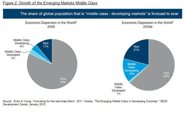 Capturing The World's Largest Growth Story: The Emerging ...