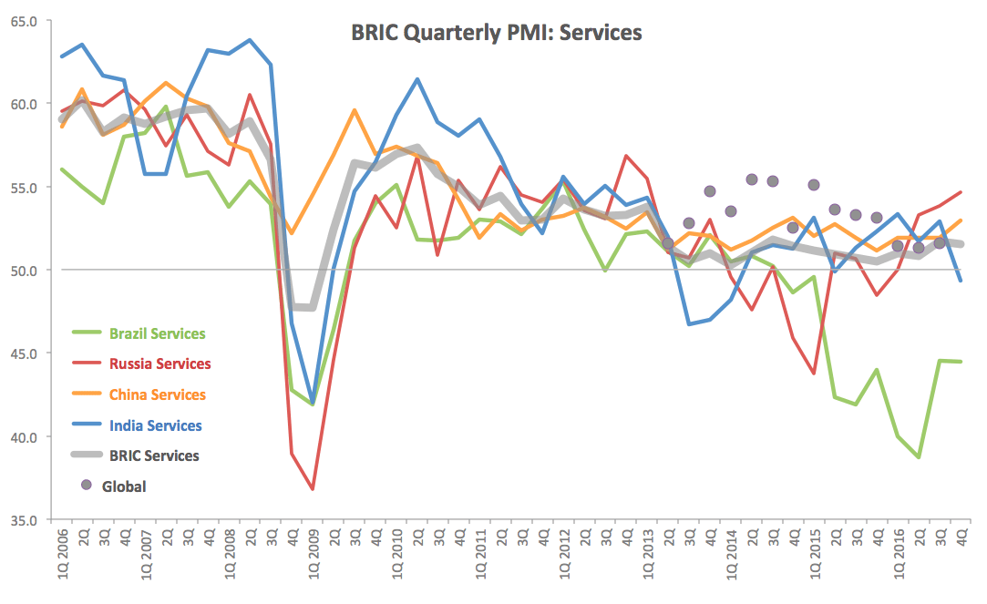 services pmi growth uks largest sector missed mark november 4