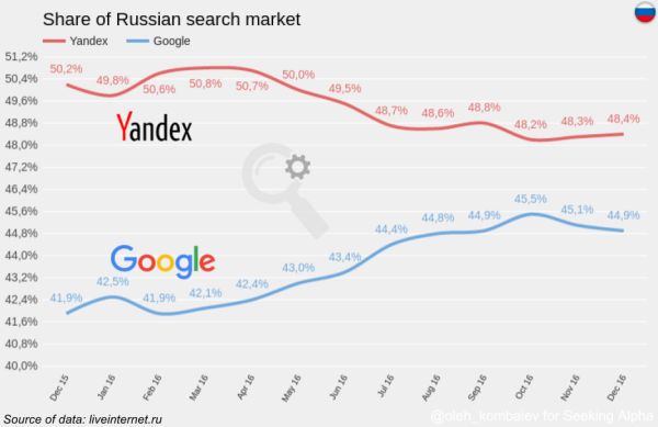 Yandex: Potential Growth Drivers