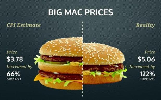 Big Mac Prices: CPI Estimate vs Reality