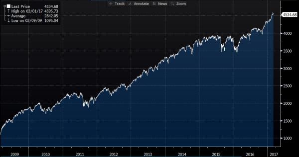 Happy 8th Anniversary Bull Market - Here's To Year 9 ...