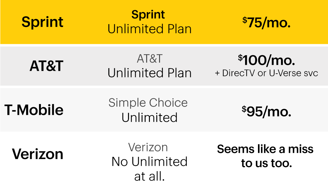 Unlimited Everything Cell Phone Plans