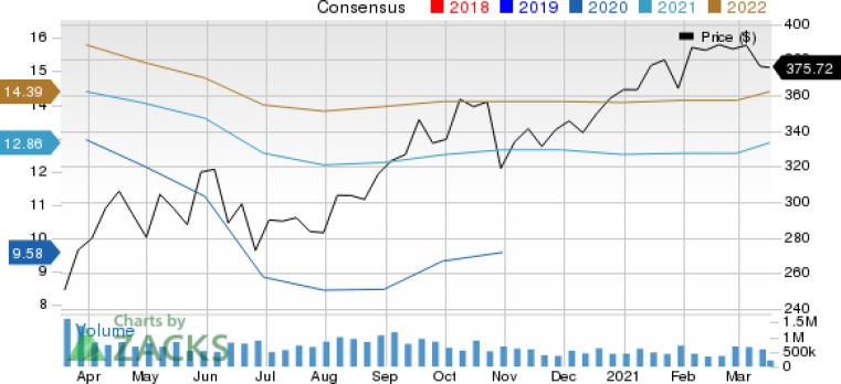 Cena a konsenzus spoločnosti Cooper Companies, Inc.