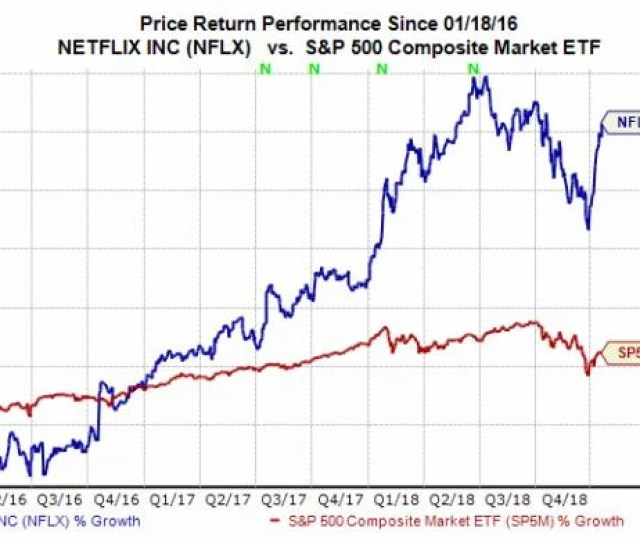 Netflix Stock Still Rests Roughly  Below Its  Week High Of   A Share This Sets Up What Could Be A Solid Buying Opportunity For Those High On