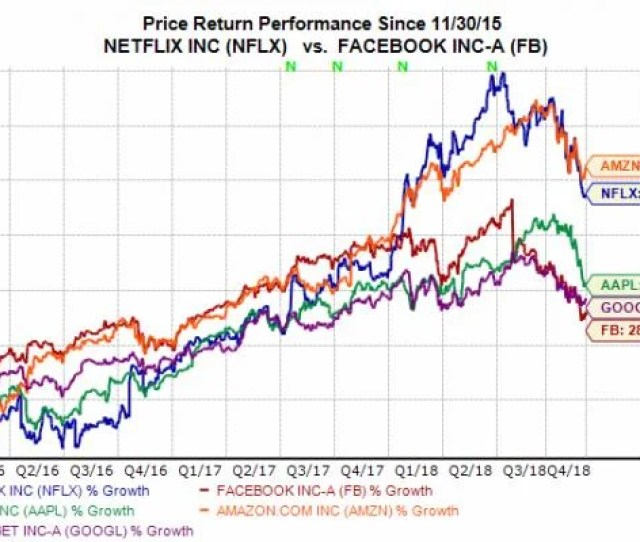 The Chart Below Helps Put The Recent Market Downturn Into Perspective With All Of The Faang Stocks Which Also Includes Google Googl Far Off Their Recent
