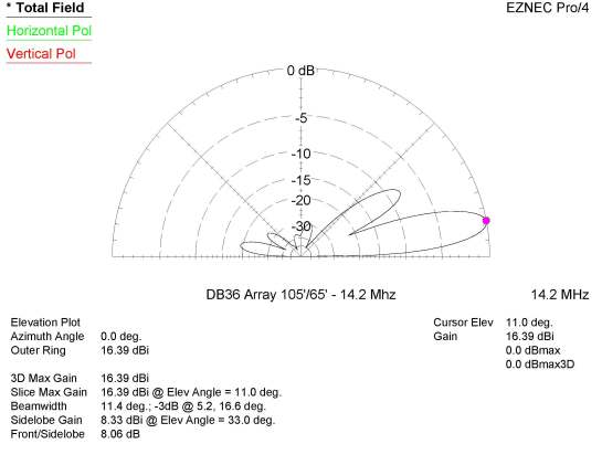 DB36 Array at 105/65 ft on 20m