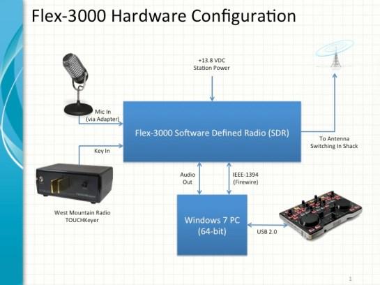 SDR Hardware Configuration