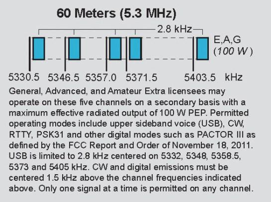 60M Band Plan