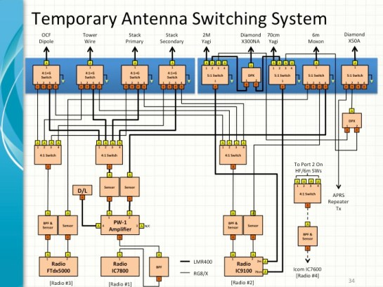 Current Manual Antenna Switching System