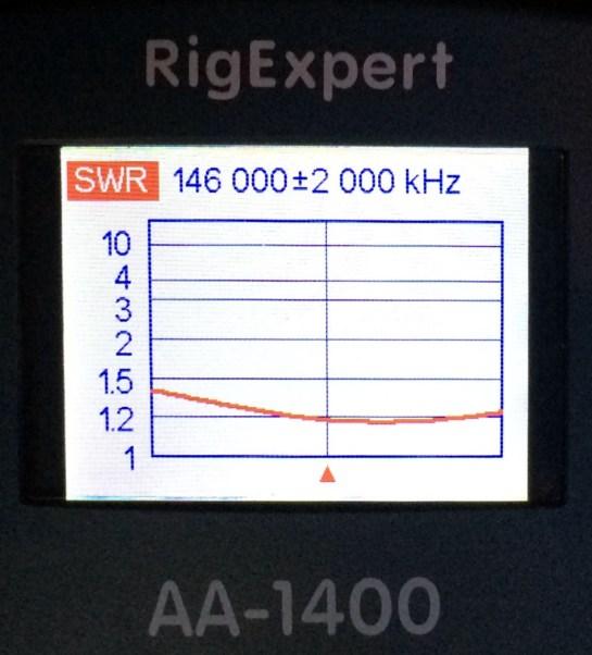 Antenna SWR on 2m