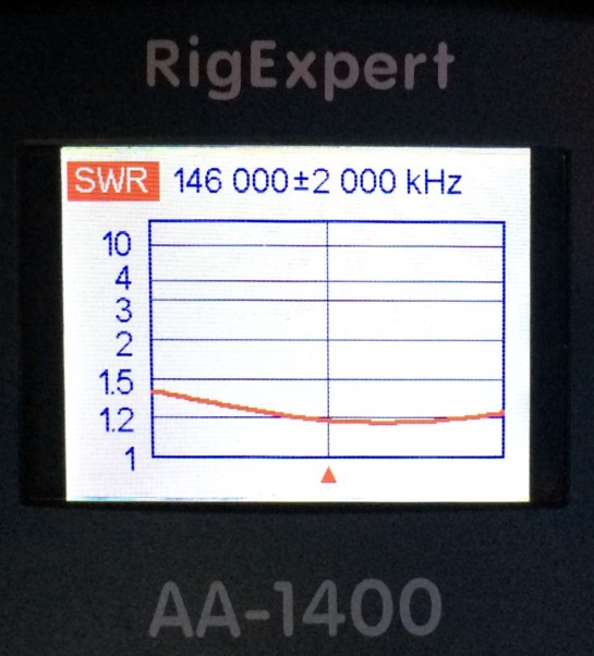 Antenna SWR on 2m