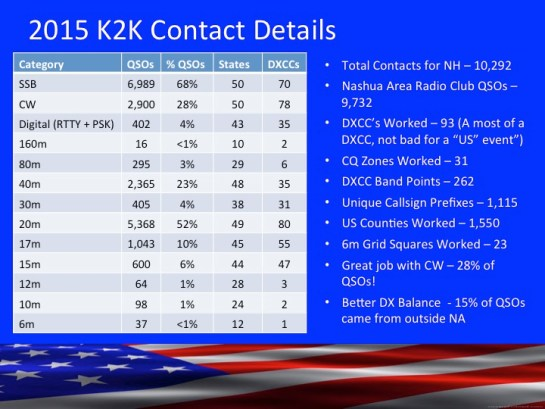 K2K NH Contact Details for 2015