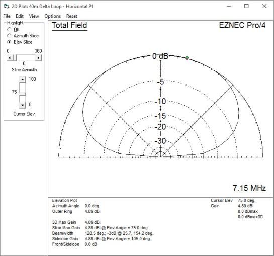 40m Horizontally Polarized Delta Loop Pattern