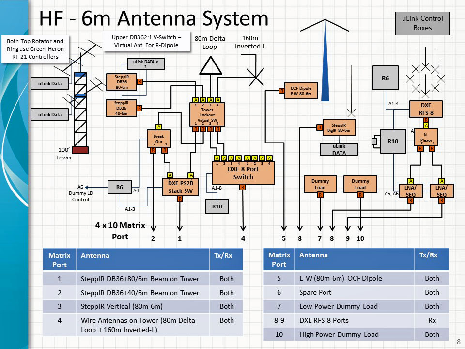K Icy Qrp Sw Miniboots Elecraft T Cw Station Setup additionally Af F D E D E Dfa Aa Ae Radio Amateur Radio Ham in addition Station Antenna System besides S together with Aa Zz Shack. on ham radio station setup diagram