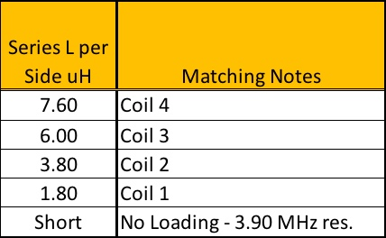 Modeled Loading Coil Inductance Values