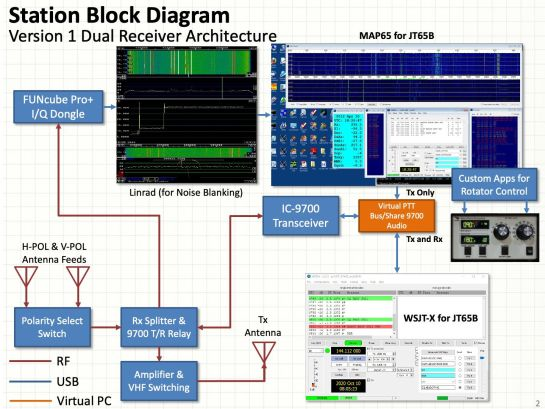 EME Station Block Diagram - Phase 1