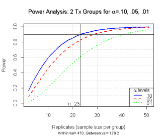 Power analysis over a range of n's
