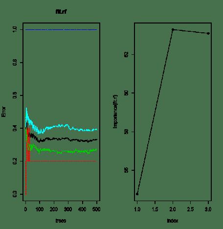Importance Graph