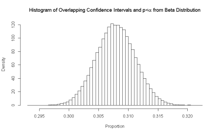 Beta Distribution for Overlapping Confidence Intervals