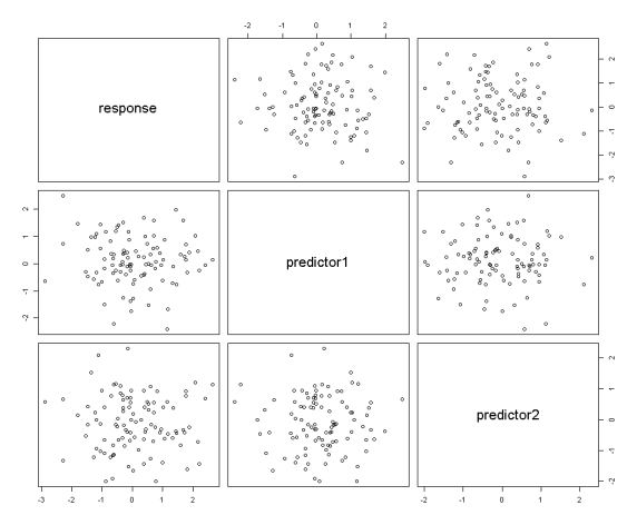Randomly Generated Data Before Cholesky Decomposition