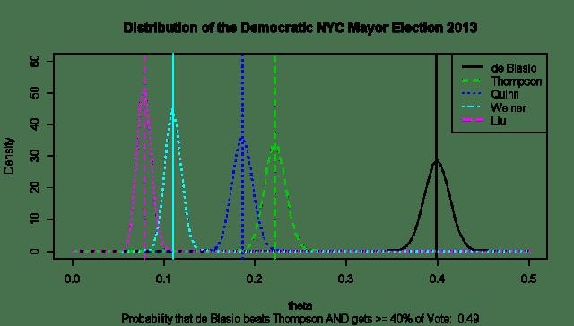 FinalNYCDemocraticEstimation